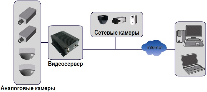 Видеосервер для ip камер linux своими руками 57